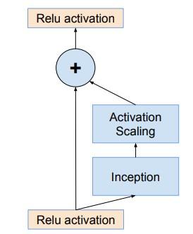 ResNet-Inception-base-module
