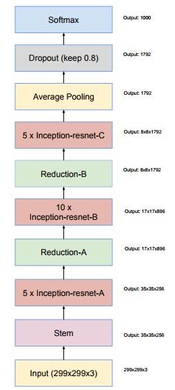 ResNet-Inception